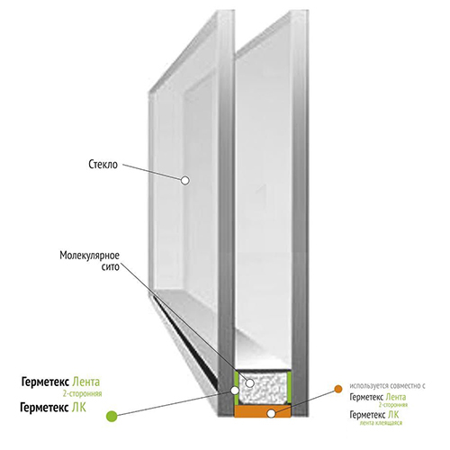 Ленты и герметики для стеклопакетных систем